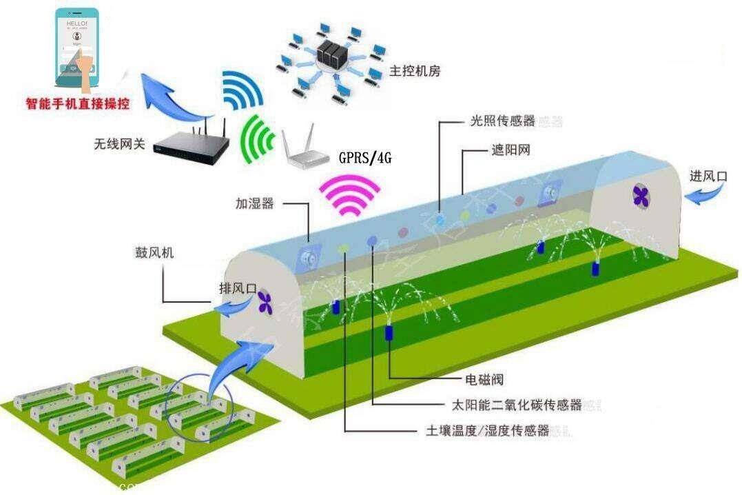 农业物联网